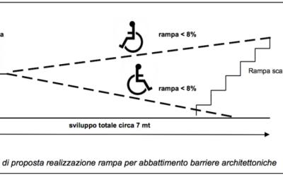 Caratteristiche da rispettare per la costruzione di una rampa per disabili