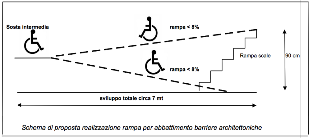 schema_pendenza_rampe_disabili